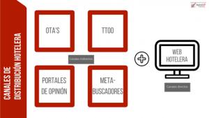 canales-distribucion-hotelera-hotelup