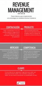hotel-up-pasos-basico-estrategia-revenue-management