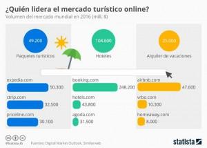 chartoftheday_7276_radiografia_del_mercado_turistico_online_n